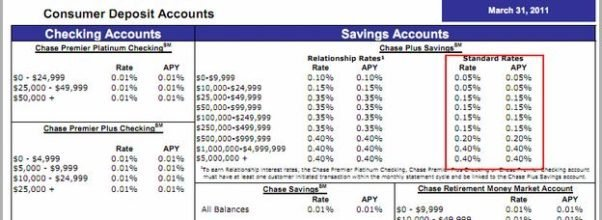 Chase Savings Account Fees 2018
