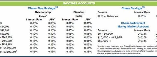 Chase Savings Account Interest Rate