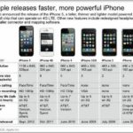 Compare Iphone 6 And 6s Gsmarena