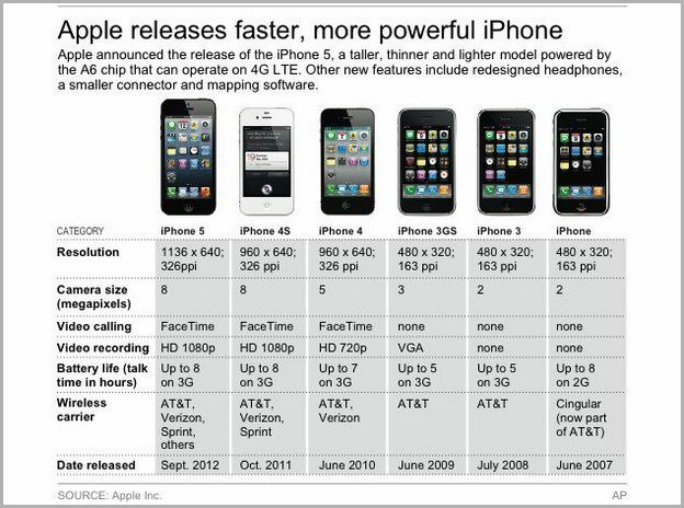 Compare Iphone 6 And 6s Price In India