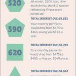 Credit Score Auto Loan Calculator