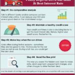 Credit Score Auto Loan Interest Rate Calculator