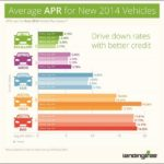 Credit Score Vs Auto Loan Rates