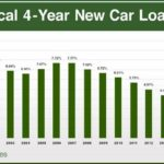 Current Auto Loan Rates 72 Months