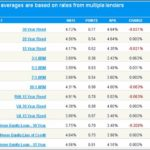 Current Auto Loan Rates Michigan