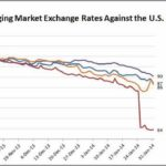 Current Money Market Rates