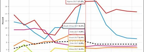 Current Money Market Rates South Africa