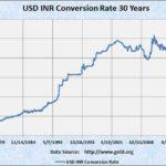 Dollar To Inr Converter