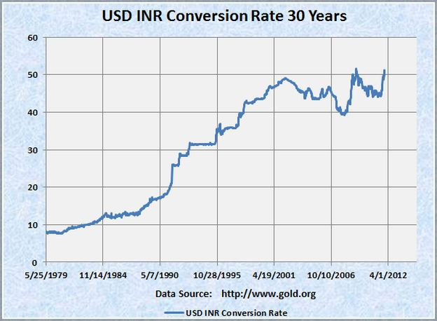 Dollar To Inr In 2014
