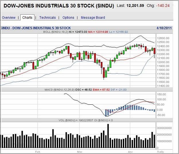Dow Futures Bloomberg Cnn