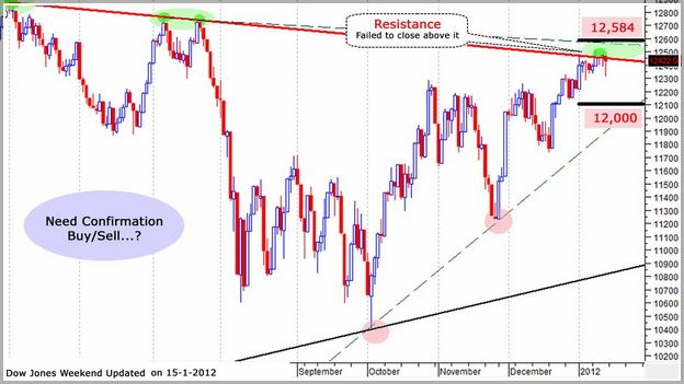 Dow Jones Candlestick Chart Real Time