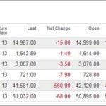 Dow Jones Futures Index Bloomberg