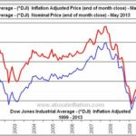 Dow Jones Industrial Average Real Time Chart