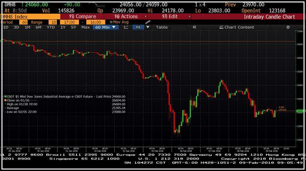 Dow Jones Industrial Futures Bloomberg