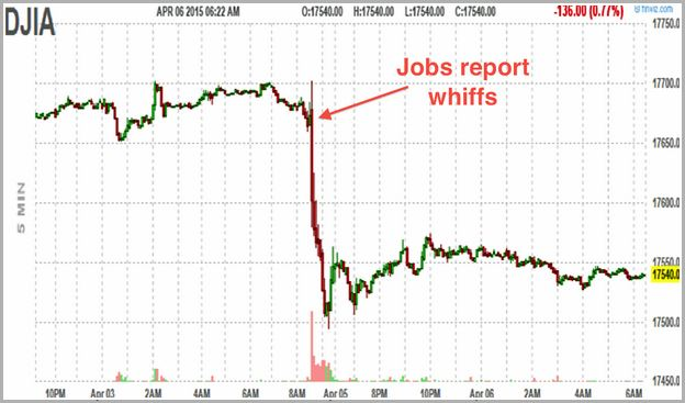 Dow Jones Mini Futures Bloomberg