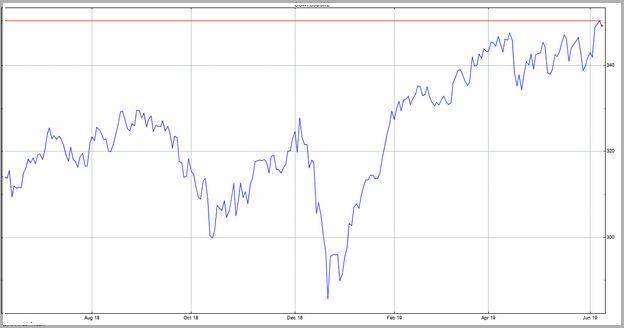 Dow Jones Real Time Chart