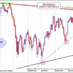 Dow Jones Realtime Chart Indikation