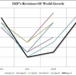 Economic Growth Definition Imf