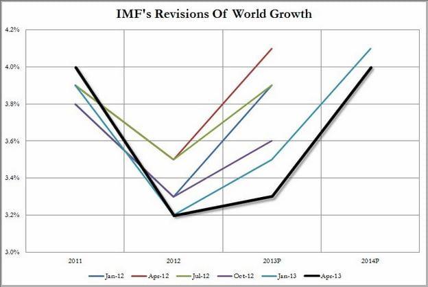 Economic Growth Definition Imf