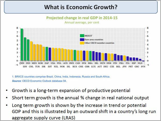 Economic Growth Definition Macroeconomics