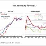 Economic Growth Definition Oecd