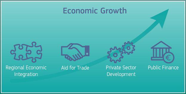 Economic Growth Definition Pdf