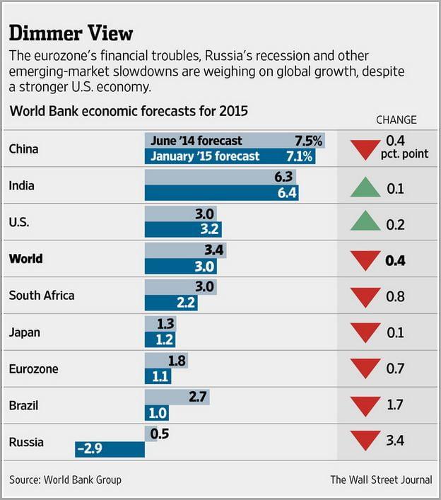 Economic Growth Definition World Bank