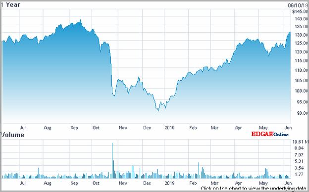 Equifax Stock Price Chart
