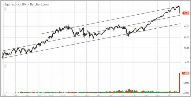 Equifax Stock Price Drop