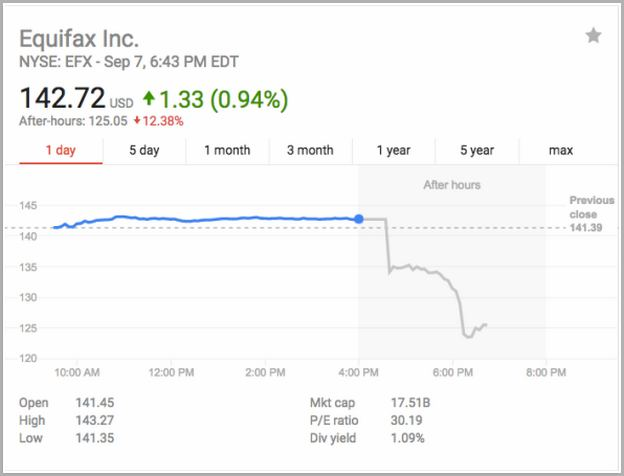 Equifax Stock Price Today