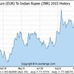 Euro To Rupee Indian