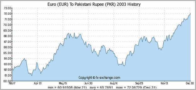 Euro To Rupee Pkr