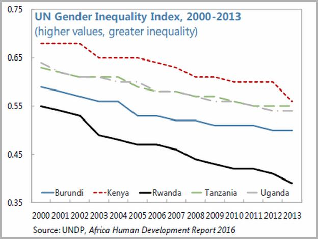 Gender Inequality Index List