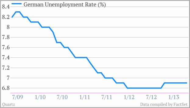 Germany Unemployment Rate 2008
