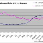 Germany Unemployment Rate Last 10 Years