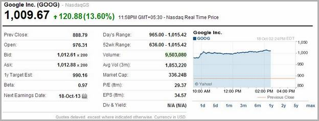 Google Share Price Today