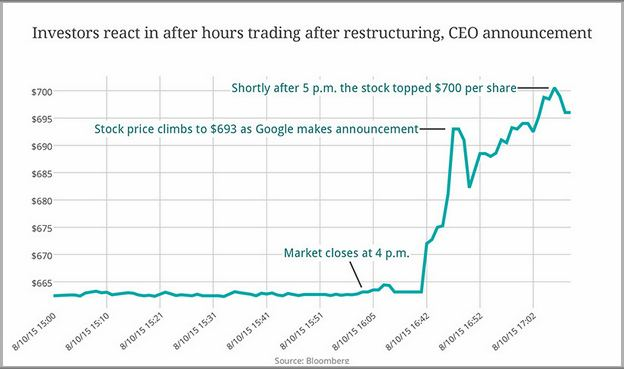 Google Stock Price Today After Hours