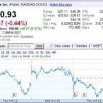 Google Stock Price Today Nasdaq