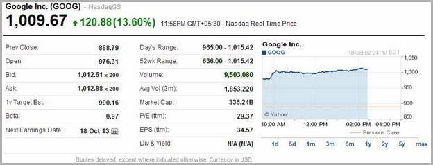 Google Stock Price Today
