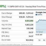 Google Stock Share Price Today
