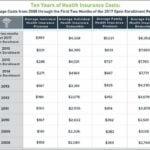 Healthcare Insurance Companies In Florida