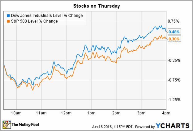 How Did The Stock Market Do Today In The Us