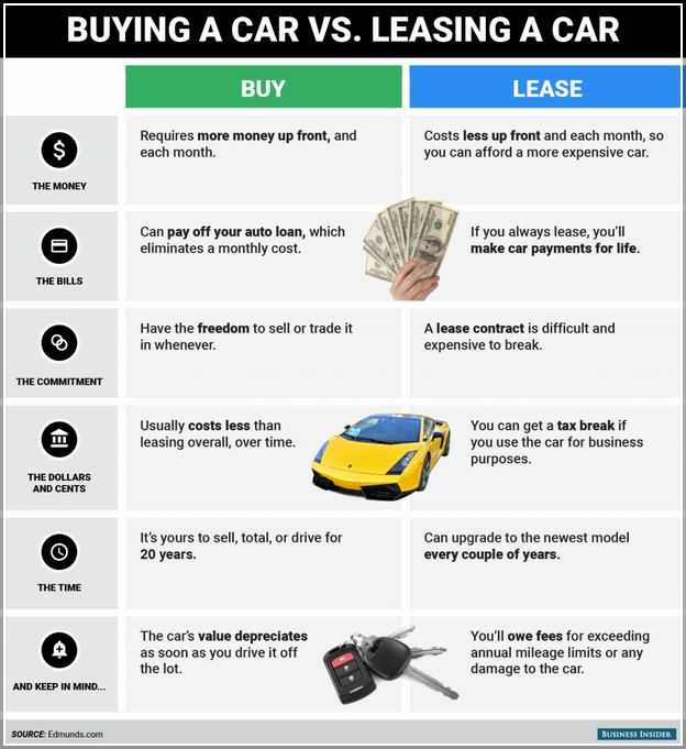 How Does A Car Lease Work In The Us