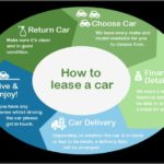 How Does A Car Lease Work With A Trade In