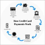 How Does A Credit Card Work For Dummies
