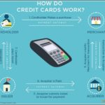 How Does A Credit Card Work Paying