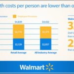 How Does Walmart Pay Period Work