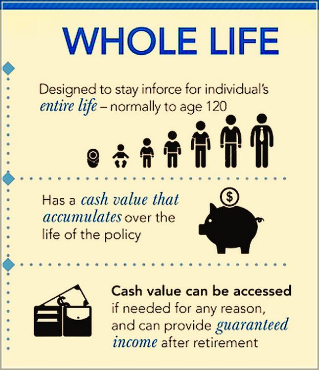 How Does Whole Life Insurance Work Cash Value
