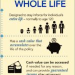 How Does Whole Life Insurance Work For Retirement
