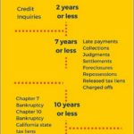 How Long Do Late Payments Stay On Your Credit Report And Damage Your Credit
